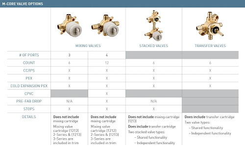 Moen M-CORE Valve Options
